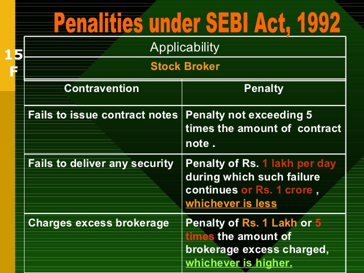 15 F Penalities under SEBI Act, 1992 Stock Broker Applicability Penalty of  Rs. 1 Lakh  or  5 times  the amount of brokera...
