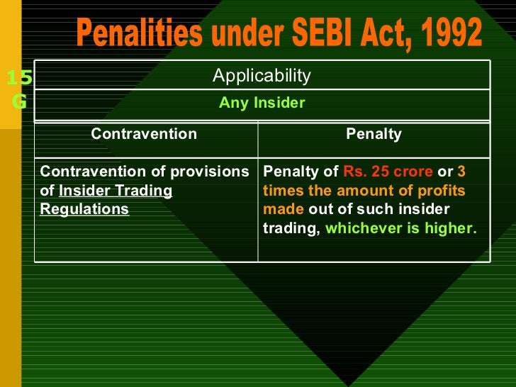 15 G Penalities under SEBI Act, 1992 Any Insider Applicability Penalty of  Rs. 25 crore  or  3 times the amount of profits...