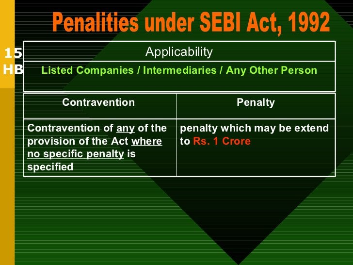 15 HB Penalities under SEBI Act, 1992 Listed Companies / Intermediaries / Any Other Person Applicability penalty which may...