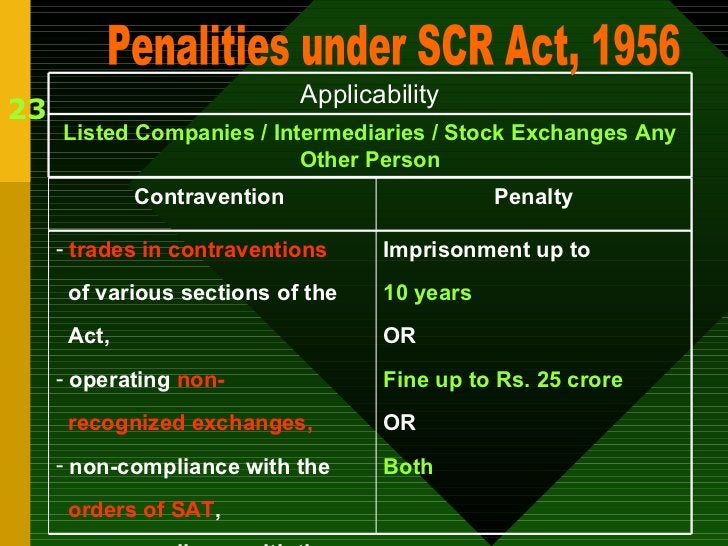 23 Penalities under SCR Act, 1956 Listed Companies / Intermediaries / Stock Exchanges Any Other Person Applicability Impri...