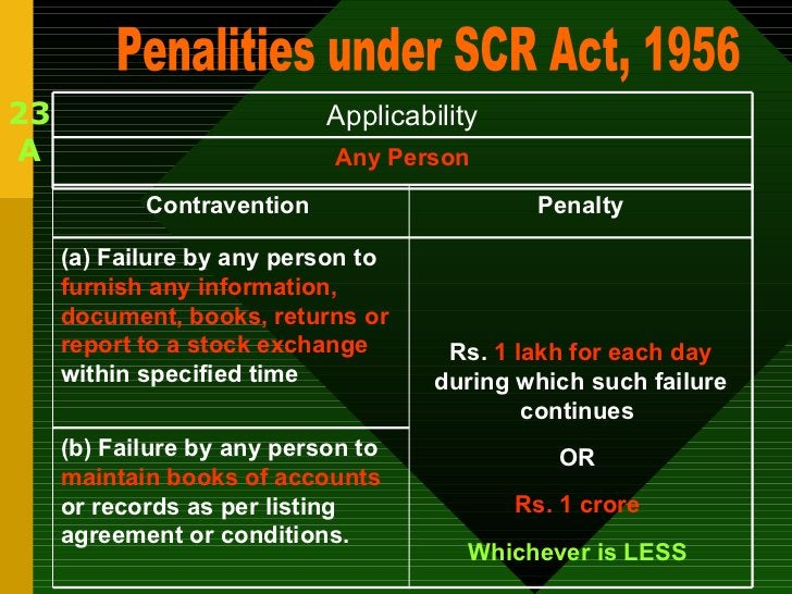 23 A Penalities under SCR Act, 1956 Any Person Applicability (b) Failure by any person to  maintain books of accounts  or ...