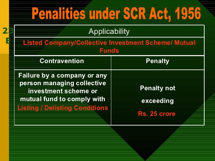 23 E Penalities under SCR Act, 1956 Listed Company/Collective Investment Scheme/ Mutual Funds Applicability Penalty not ex...