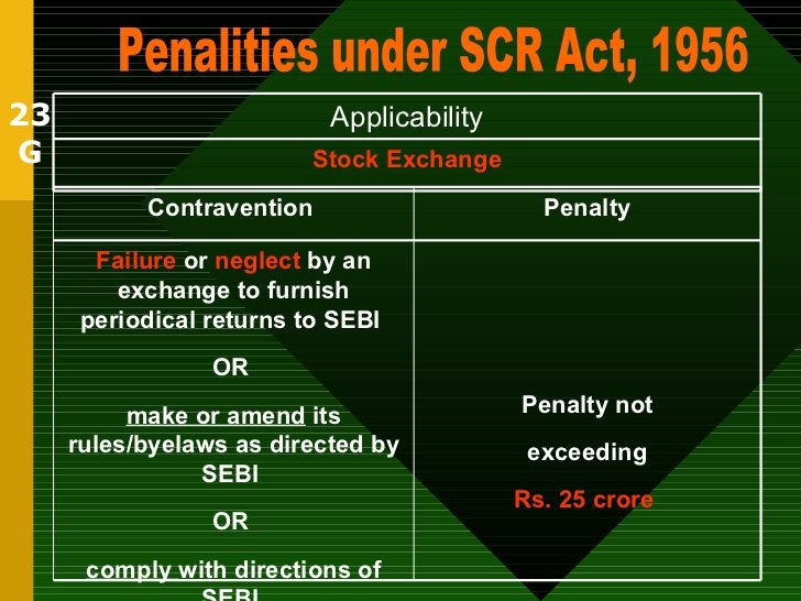 23 G Penalities under SCR Act, 1956 Stock Exchange Applicability Penalty not exceeding Rs. 25 crore   Failure  or  neglect...