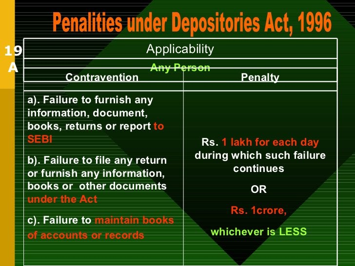 19 A Penalities under Depositories Act, 1996 Any Person Applicability Rs.  1 lakh for each day  during which such failure ...