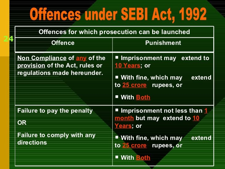24 Offences under SEBI Act, 1992 Offences for which prosecution can be launched <ul><li>Imprisonment not less than  1 mont...
