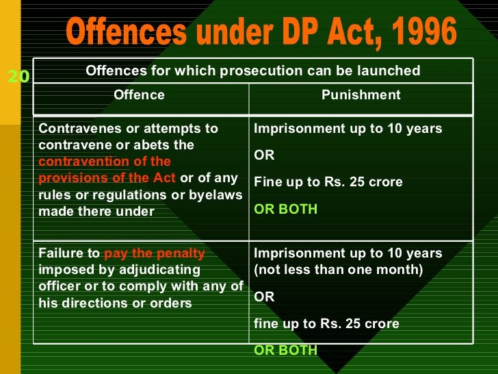20 Offences under DP Act, 1996 Offences for which prosecution can be launched Imprisonment up to 10 years (not less than o...