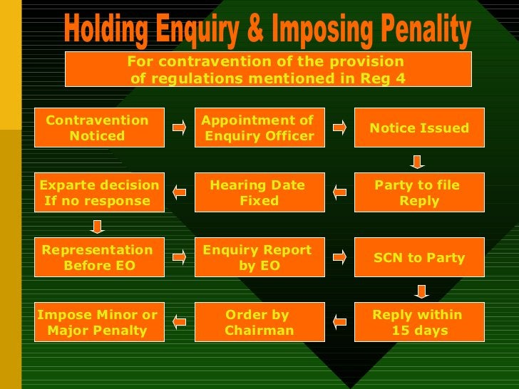 Holding Enquiry & Imposing Penality Contravention  Noticed  Exparte decision If no response  SCN to Party Party to file  R...