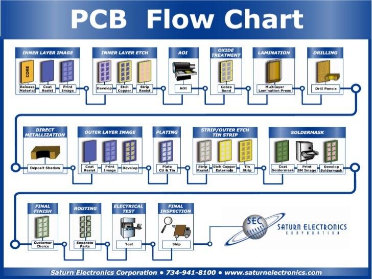 Domestic PCB MFG