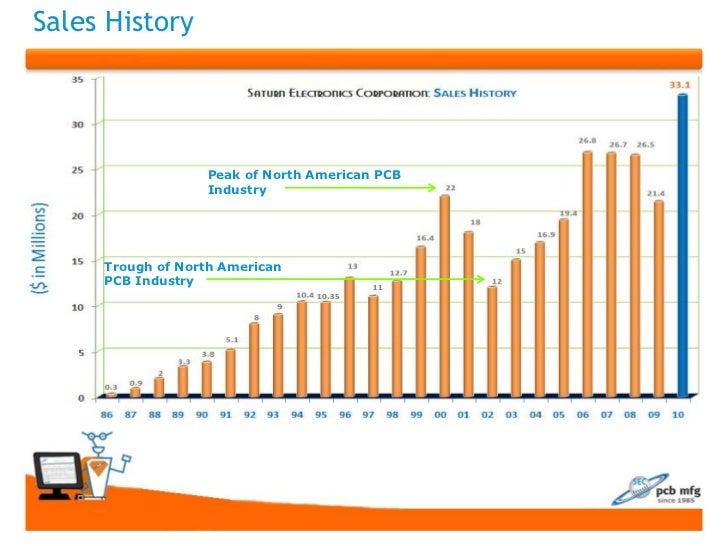 Sales History                  Peak of North American PCB                  Industry     Trough of North American     PCB I...