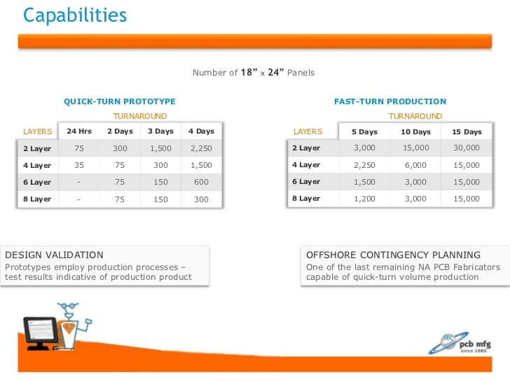 "Capabilities                                                Number of 18"" x 24"" Panels              QUICK-TURN PROTOTYPE  ..."