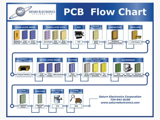 SEC MBE PCB
