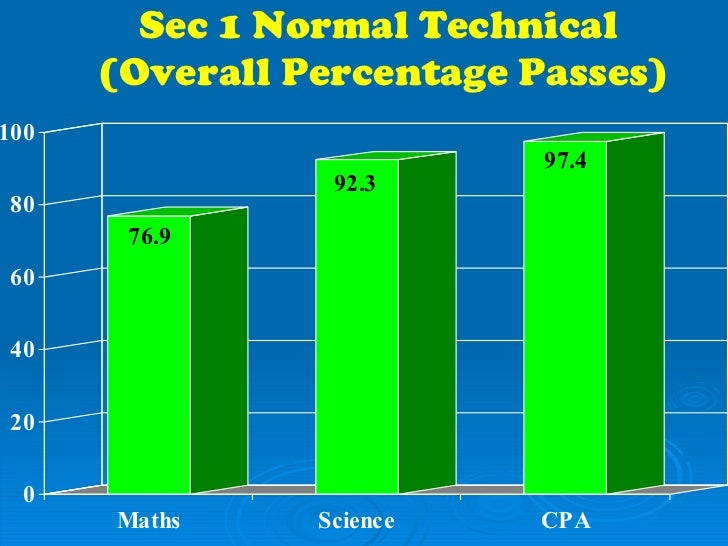 Sec 1 Normal Technical  (Overall Percentage Passes)