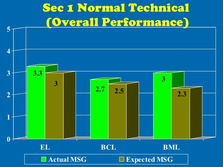 Sec 1 Normal Technical  (Overall Performance)