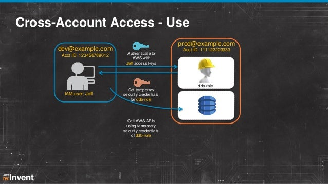 focus on iam identity and access management pdf