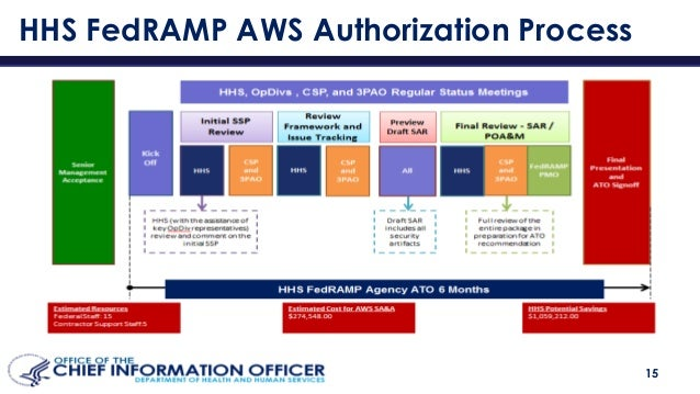 secure applications and fedramp in the aws govcloud (us) region (sec2…
