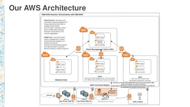 Sec204 Aws Govcloud Us Not Just For Govies