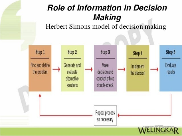 role of information in decision making Advancing information for decision-making through electronic networking and corporate reporting  (ema), focusing on the role of government in promoting use of ema in enterprises part ii.