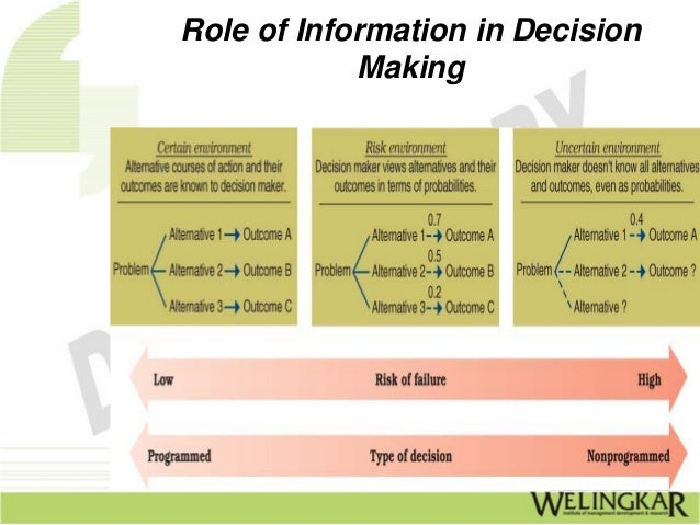 role of information in decision making Emotions influence almost all human decision-making the role of emotion in the 3-step process of choosing what we buy continue reading advertisement.