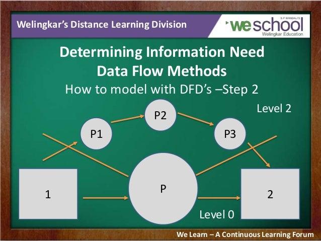 Data Flow Diagram It Project Management