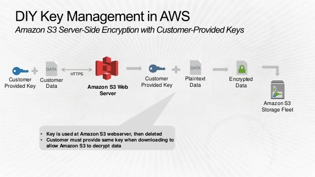 SEC301) Encryption and Key Management in AWS | AWS re:Invent 2014