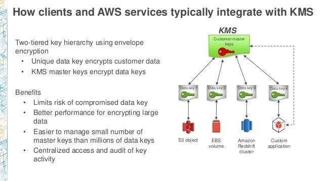 encrypts data