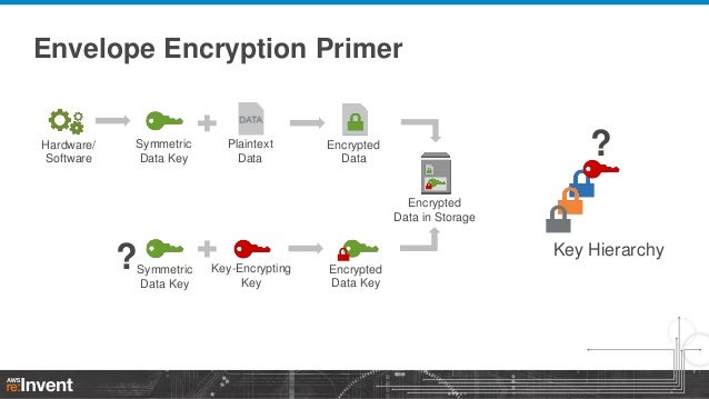 Encryption and key management in AWS (SEC304) | AWS re