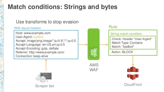 SEC323) New: Securing Web Applications with AWS WAF