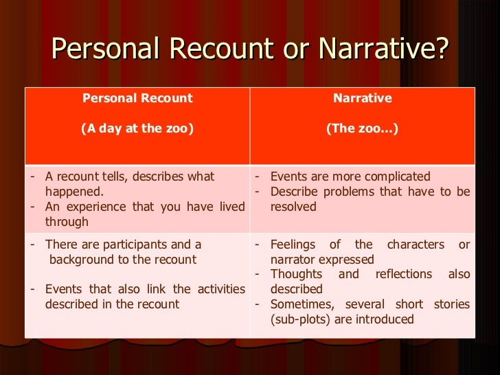 recount essay trip A pack of differentiated recount examples to use alongside the teaching of this genre of writing the pack includes three different recounts and a wagoll - what a.