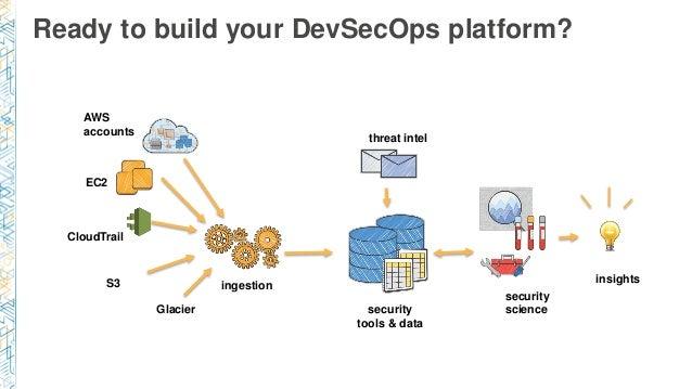 SEC402) Enterprise Cloud Security via DevSecOps 2.0