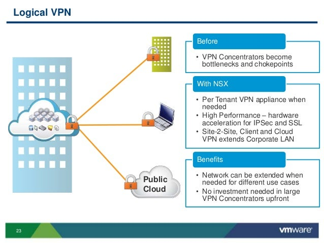 VMworld 2013: VMware Compliance Reference Architecture Framework Over…