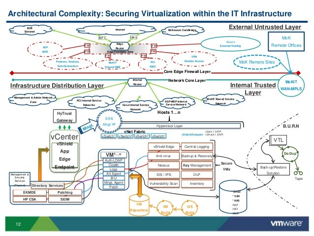 Vmworld 2013 Introducing Nsx Service Composer The New