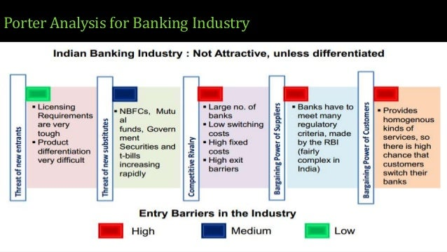 porter s five forces in hsbc Analysis and development strategy of hsbc bank different tools of the market like porter's five forces at five customer groups worldwide also hsbc.