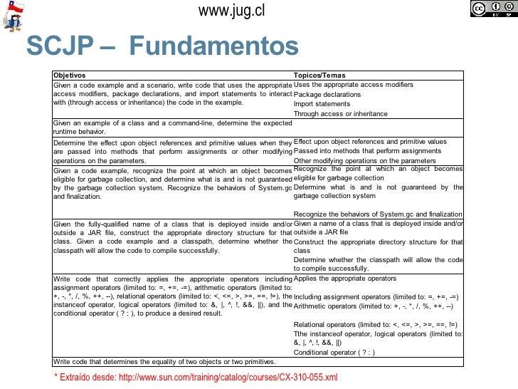 SCJP –  Fundamentos * Extraído desde:  http://www.sun.com/training/catalog/courses/CX-310-055.xml