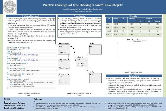 Practical Challenges of Type Checking in Control Flow Integrity Reza Mirzazade Farkhani; Sajjad Arshad; Saman Jafari North...