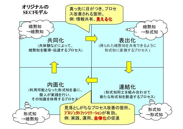 オリジナルの SECIモデル モデル  真っ先に目がつき、プロセ ス改善される箇所。 例:情報共有、見える化 見える化  暗黙知 →暗黙知  暗黙知 →形式知  共同化  表出化  (共体験などによって、 暗黙知を獲得・伝達するプロセス)  (...