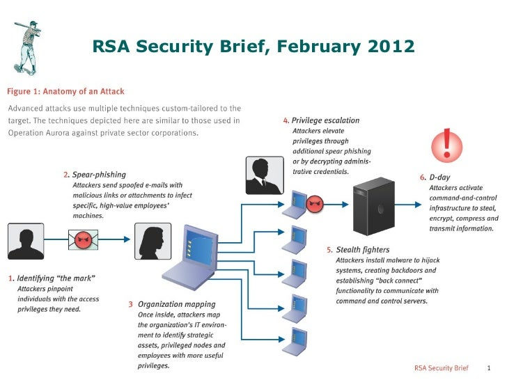 RSA Security Brief, February 2012Slide 14                             © First Base Technologies 2012