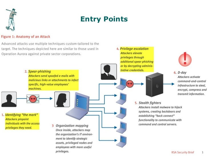 Entry PointsSlide 16                  © First Base Technologies 2012