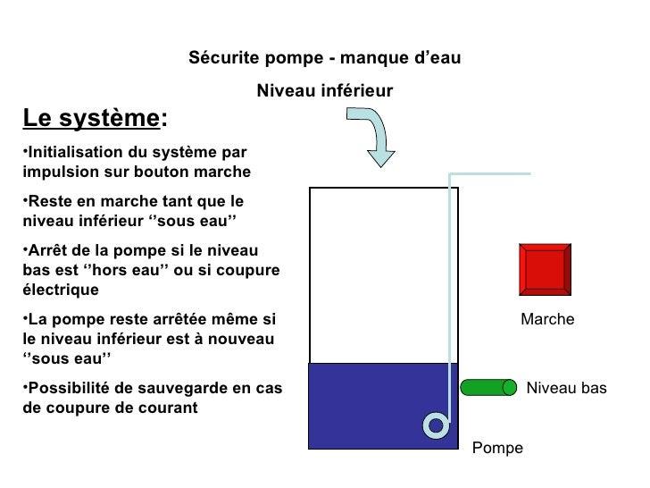 Marche Sécurite pompe - manque d'eau Niveau inférieur Pompe  Niveau bas <ul><li>Le système : </li></ul><ul><li>Initialisat...