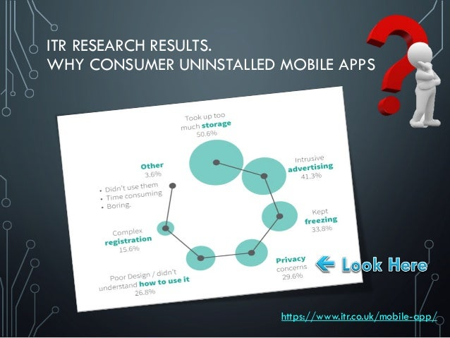 https://www.itr.co.uk/mobile-app/ ITR RESEARCH RESULTS. WHY CONSUMER UNINSTALLED MOBILE APPS