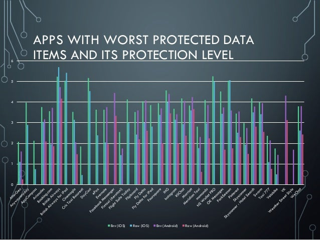 APPS WITH WORST PROTECTED DATA ITEMS AND ITS PROTECTION LEVEL 0 1 2 3 4 5 6 Env (iOS) Raw (iOS) Env (Android) Raw (Android)
