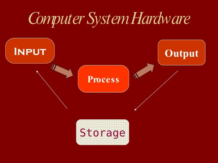 Computer System Hardware Input Process Output Storage
