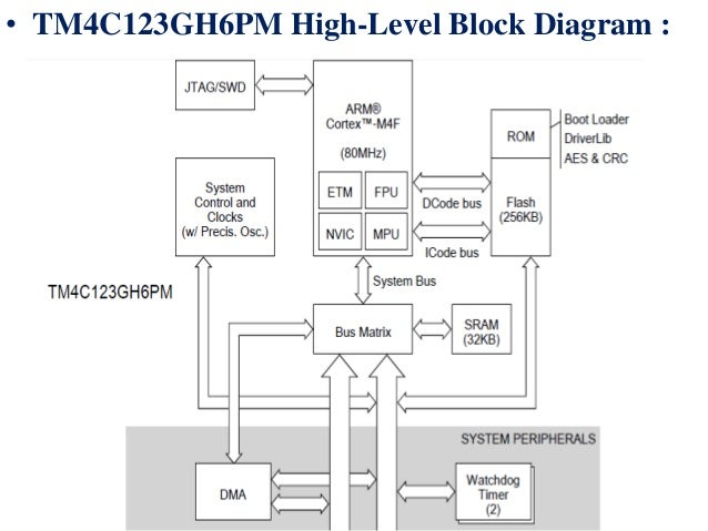 c arm block diagram wiring diagram save Arm Block Procedure