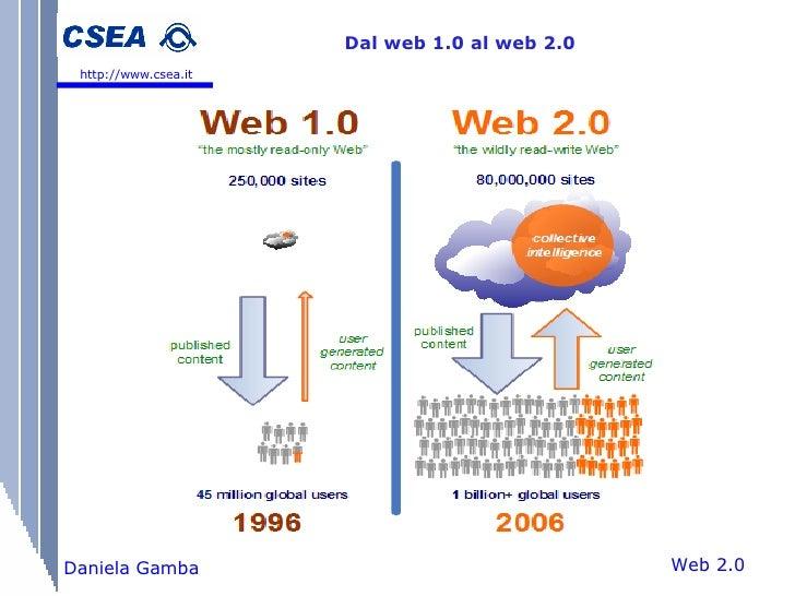 Web 2.0 Daniela Gamba Dal web 1.0 al web 2.0 http://www.csea.it