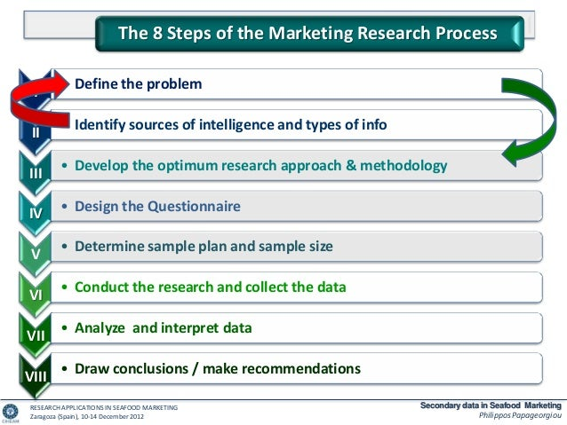secondary data sources for market research Secondary data in marketing research: definition, sources & collection defining primary data in market research primary data is information that you collect.