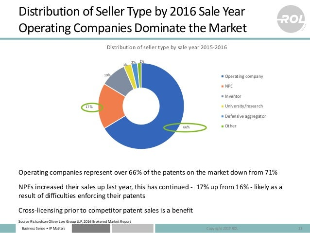 Business Sense • IP Matters 66% 17% 10% 3% 2% 1% Distribution of seller type by sale year 2015-2016 Operating company NPE ...