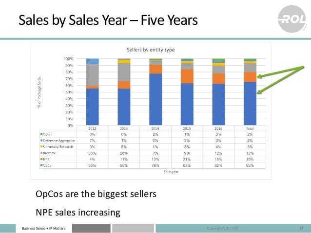 Business Sense • IP Matters Sales by Sales Year – Five Years 14 OpCos are the biggest sellers NPE sales increasing Copyrig...