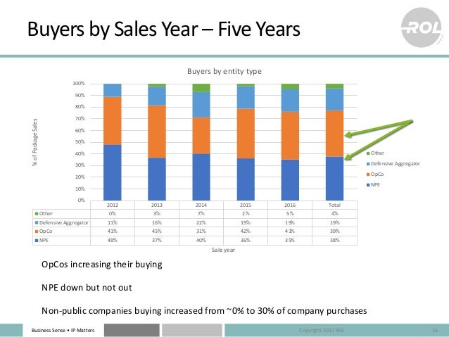 Business Sense • IP Matters Buyers by Sales Year – Five Years 16 OpCos increasing their buying NPE down but not out Non-pu...