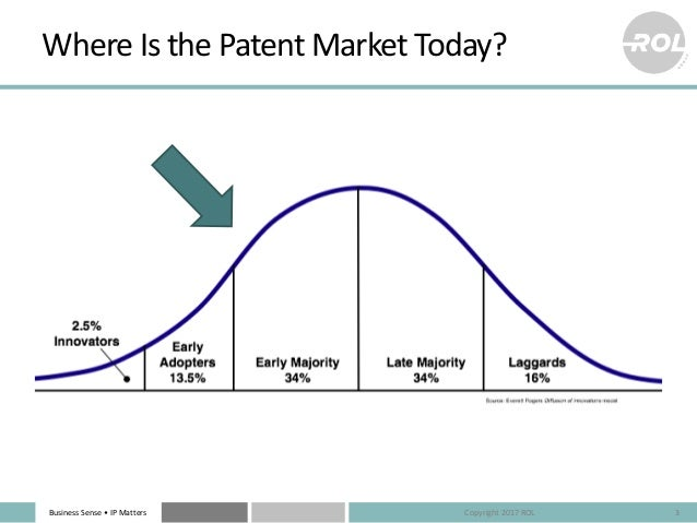 Business Sense • IP Matters Where Is the Patent Market Today? 3Copyright 2017 ROL
