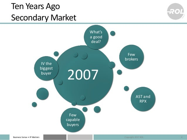 Business Sense • IP Matters Ten Years Ago Secondary Market 4 2007 IV the biggest buyer Few brokers AST and RPX Few capable...