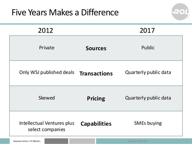 Business Sense • IP Matters Five Years Makes a Difference 5 2012 2017 Sources Transactions Pricing Capabilities Private Pu...